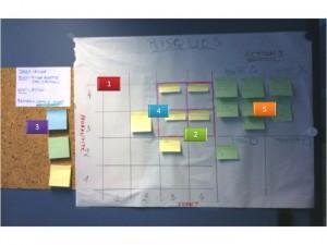 Les étapes 1->5 pour réaliser le Risk Board