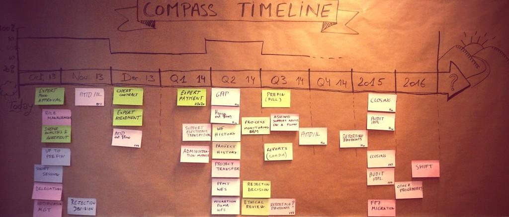 Les participants ont visualisés la charge de travail pour l'équipe au dessus de la ligne de temps
