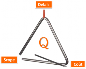 Triangle des contraintes