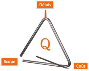 Triangle des contraintes