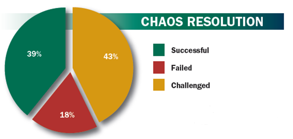 Project resolution from 2012 CHAOS research