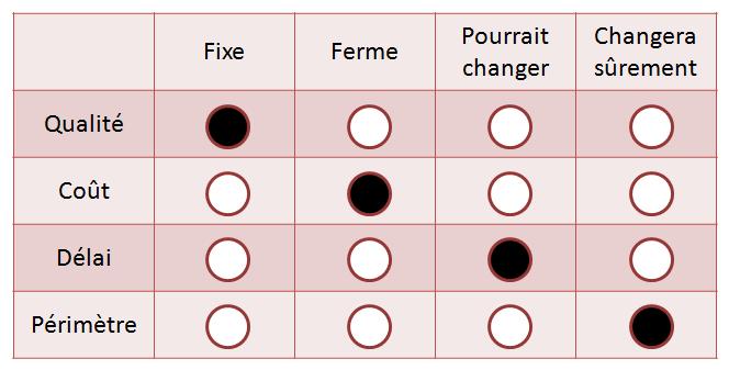 Exemple de matrice des compromis