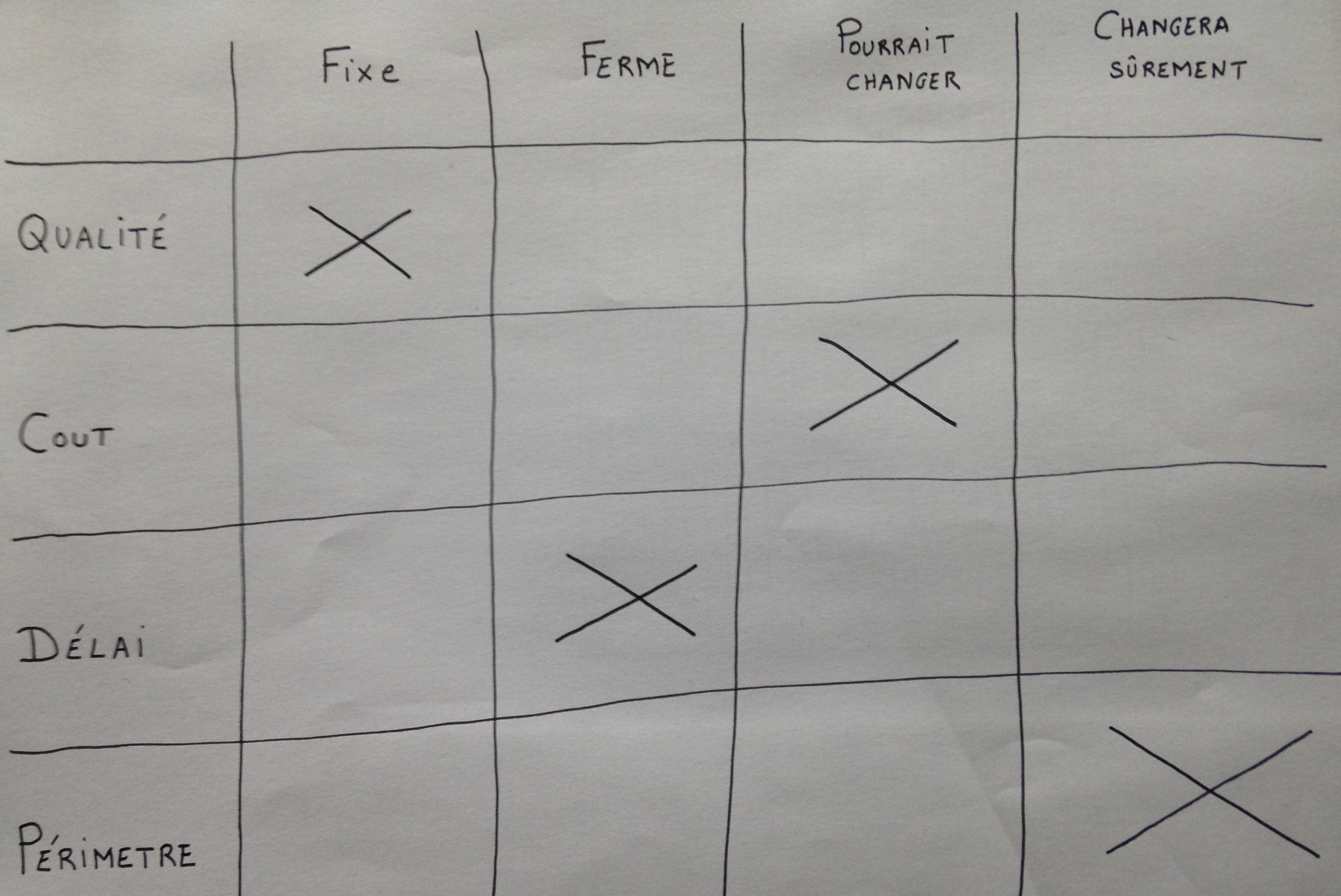 Exemple de matrice des compromis générée lors d'une réunion de lancement projet